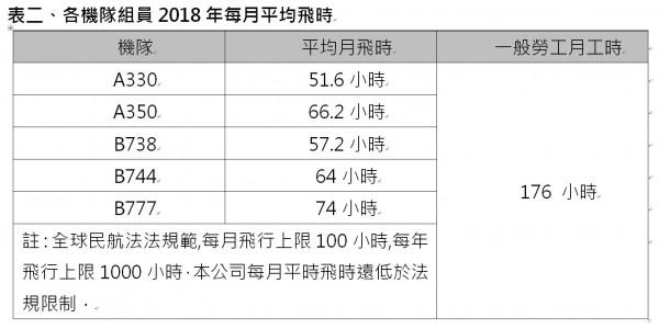 華航計算2018年各機隊組員的每月平均飛行時數。(華航提供)
