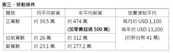 華航計算機師的薪資、津貼等勞動條件。(華航提供)