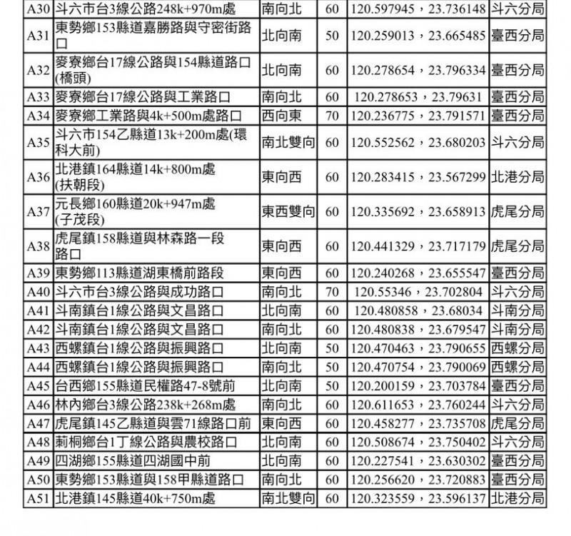 雲林縣警察局公布全縣51處固定式違規照相位置。(記者黃淑莉翻攝)