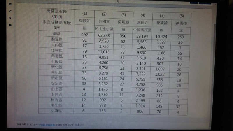 台南市選委會票數統計。(記者洪瑞琴翻攝)