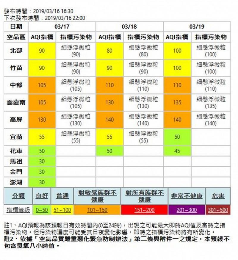 依據環保署空品資訊,台中地區17~19日空品不佳。(台中市政府提供)