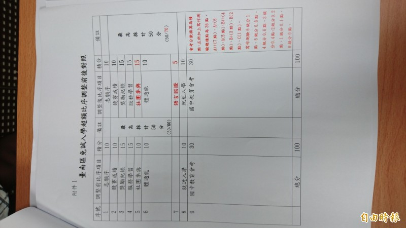 台南區免試入學超額比序調整前後比較。(記者劉婉君攝)