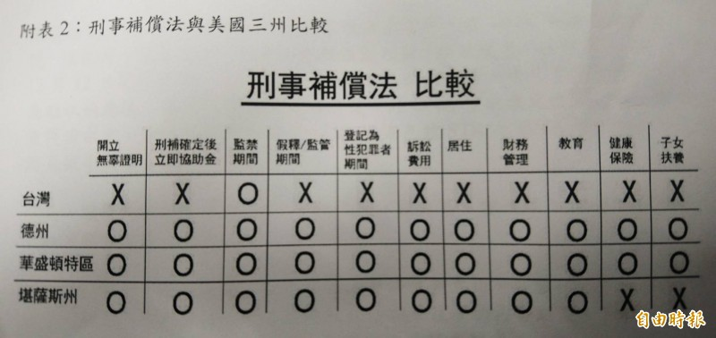 台灣冤獄平反協會所製作之台灣「刑事補償法」與美國三州比較,可看出美國刑補制度較台灣完善。(記者陳鈺馥攝)