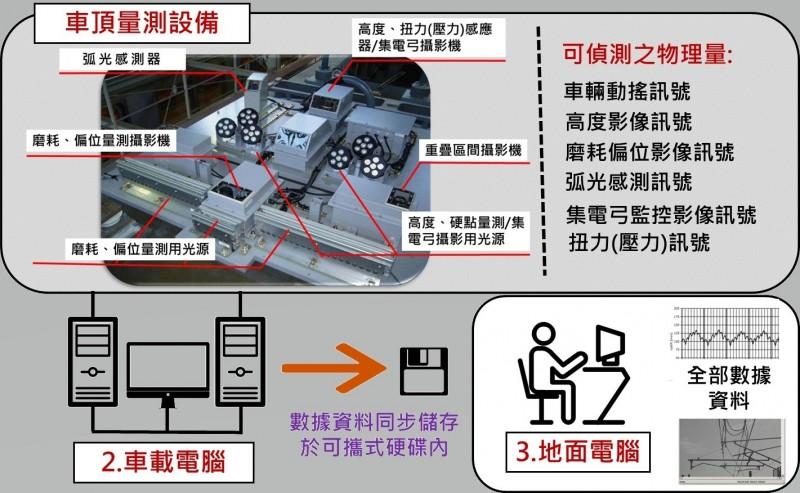 台鐵將購2列電車線高速檢測車 4天內就能檢查全台電車線。(圖:台鐵局提供)