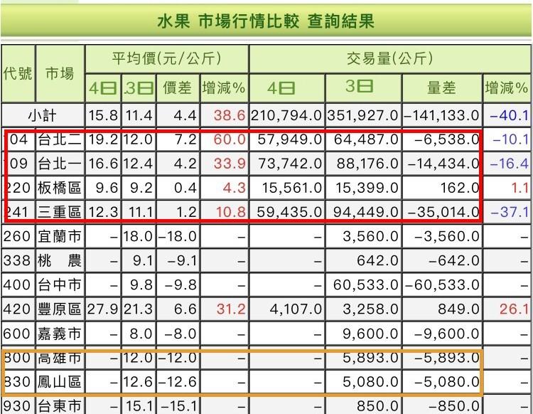 今天芭樂的全台市場均價來到15.8元。(記者顏宏駿翻攝自農糧署全台農產交易網站)