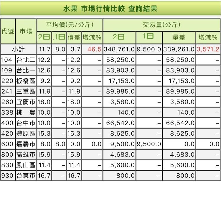 2日芭樂的全台市場均價來到11.7元。(記者顏宏駿翻攝自農糧署全台農產交易網站)