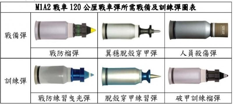 M1A2戰車使用的各式戰車彈,均為120公厘口徑。(翻攝自國防部預算解凍報告)