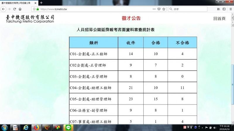 台中捷運公司日前公布書面審查合格與不合格人數。(擷取自網路)