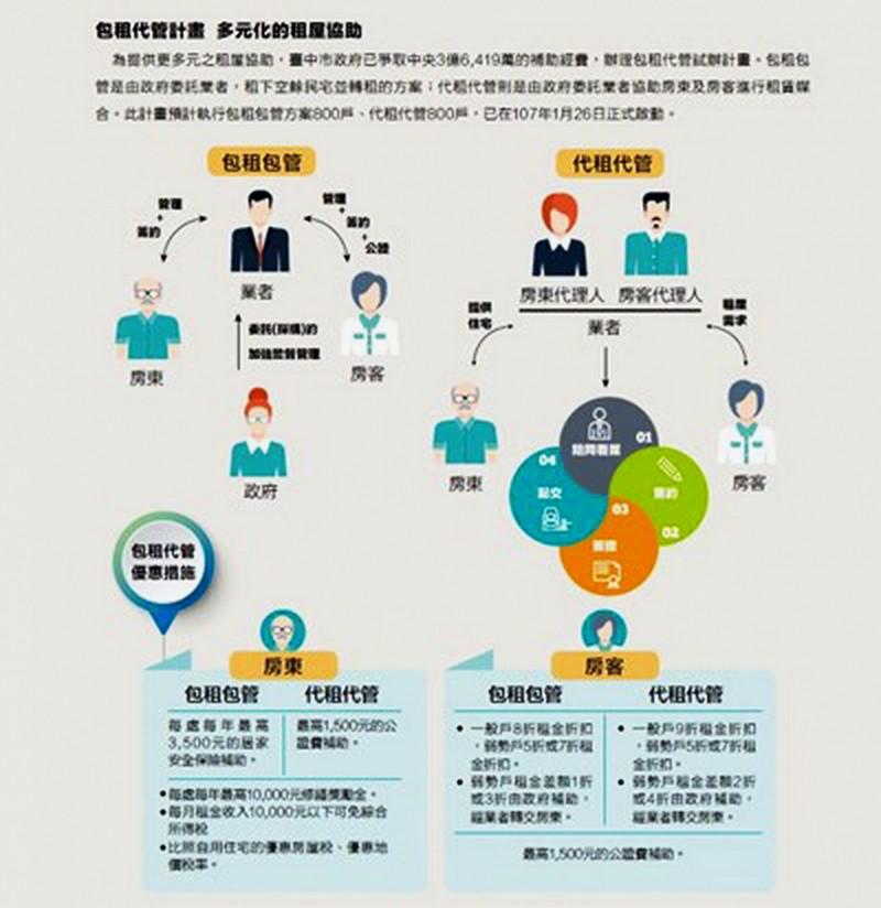 台中市政府宣傳「包租代管」計畫。(記者張菁雅翻攝)