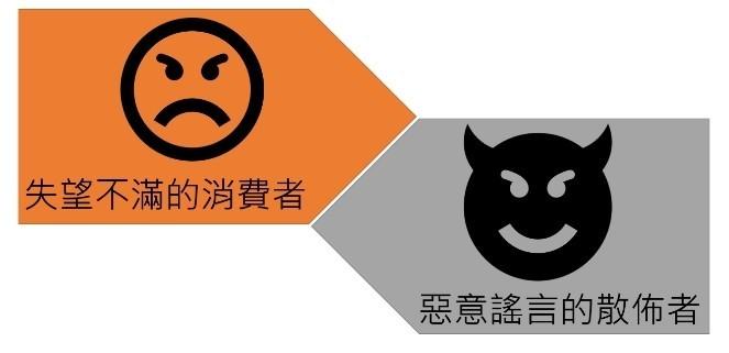 如果從失望不滿的消費者變為惡意謠言的散布者,可能觸犯刑法313條。(圖擷取自國家發展委員會政府網站營運交流平台)