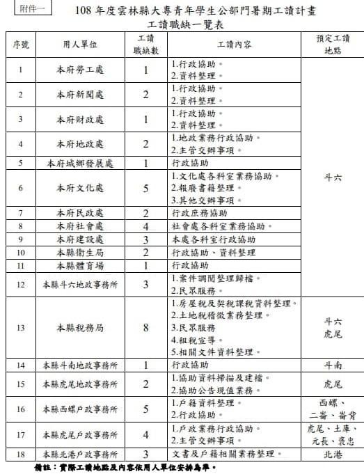 雲林縣府提供50個暑期工讀,26日起受理報名。(記者林國賢翻攝)