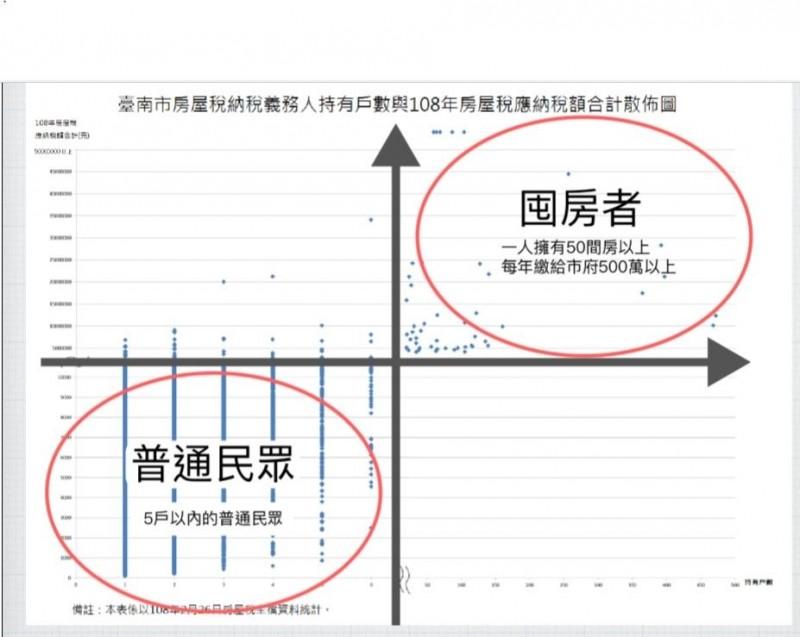 南市議員聯合質詢關心台南房屋稅率公平性。(記者洪瑞琴翻攝)