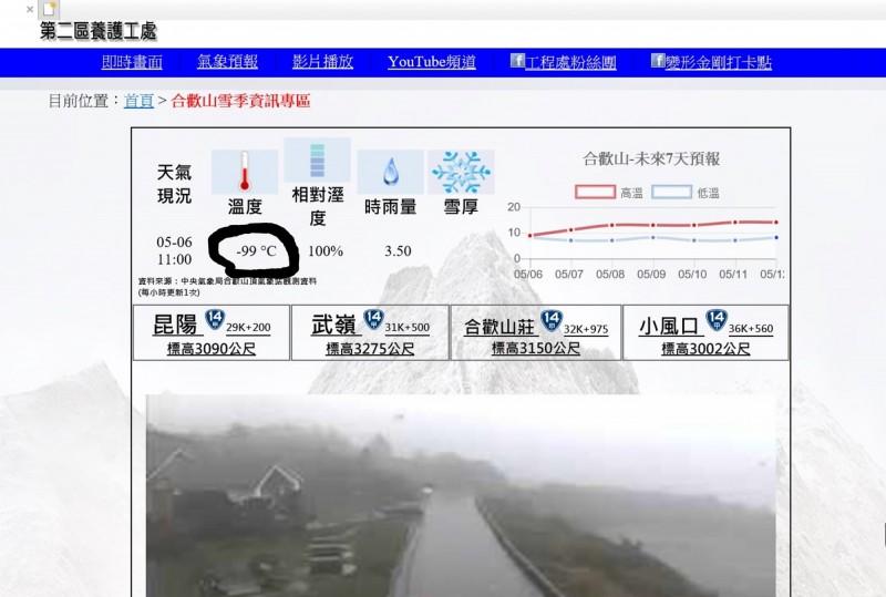 公路總局第二區養護工程處的「合歡山雪季專區」網站,溫度顯示出現-99 °C的超驚人數字。(記者佟振國翻攝)