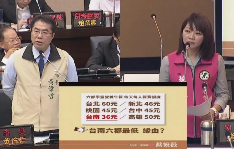 議員蔡筱薇(右)質疑台南學童營養午餐經費為六都最低,要求市府「再怎麼窮,也不能餓到孩子。」(記者蔡文居翻攝)