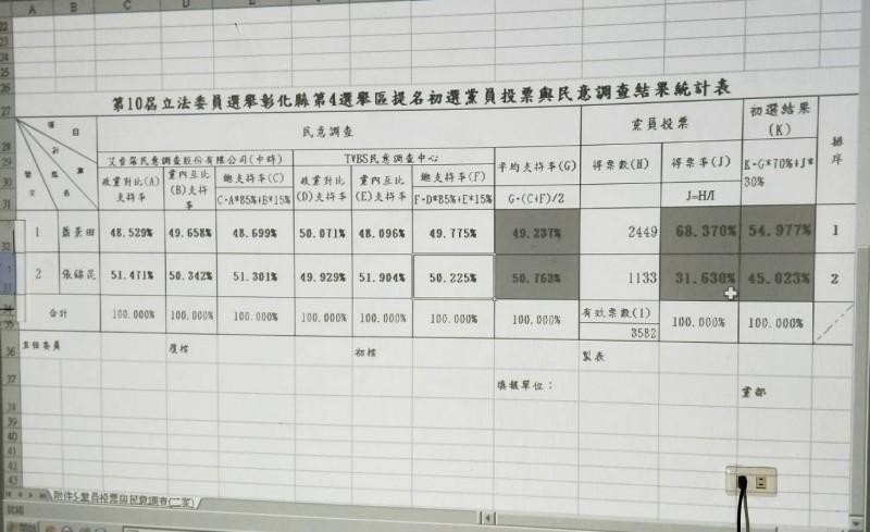 彰化縣立委第四選區國民黨內初選結果。(記者陳冠備翻攝)