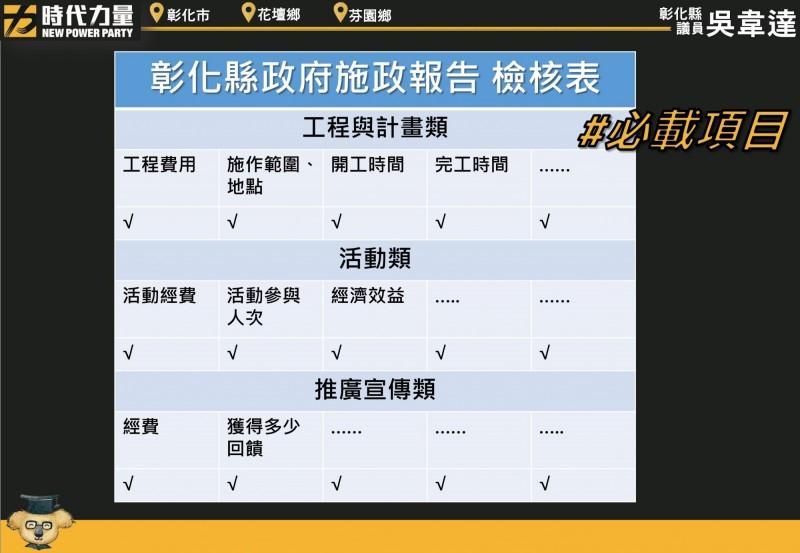 吳韋達建議施政報告應有檢核表,圖表呈現工程費用、施作地點、開工和完工時間。(圖吳韋達提供)