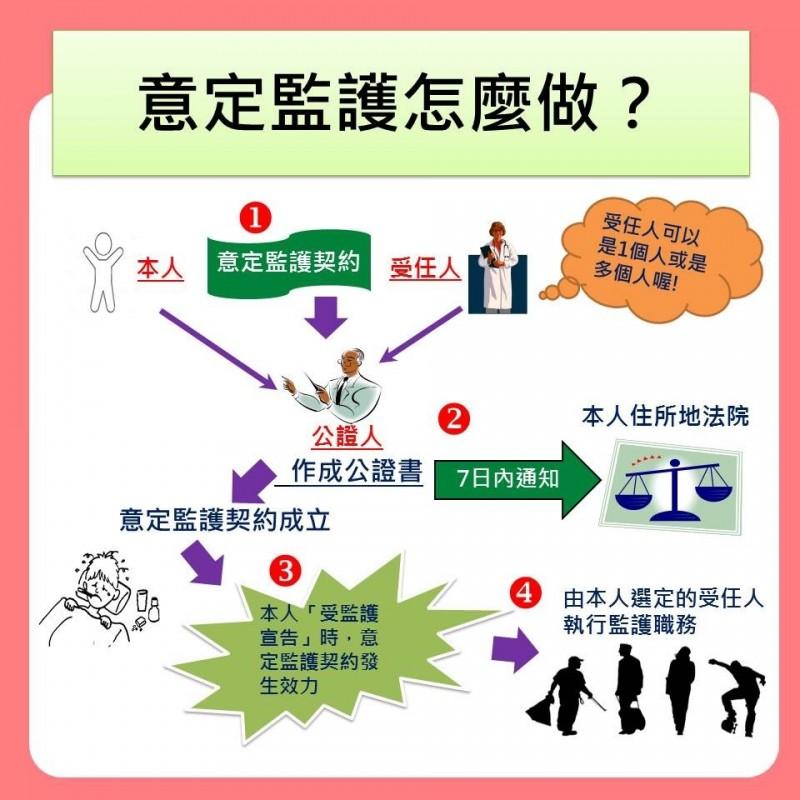 意定監護流程。(法務部提供)