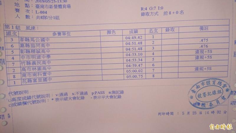 第10屆大隊接力全國決賽,在七年級組出現0.001秒分勝負的情況,七年級組第二名嘉義縣協同高中成績4分51.475秒,只比第三名彰化縣精誠高中4分51.476秒快0.001秒。(記者楊金城攝)