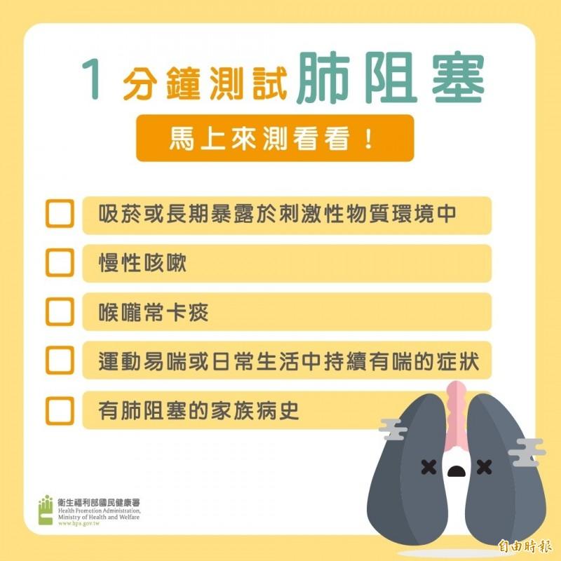 一分鐘測試有無慢性肺阻塞,只要符合一項,就建議要多注意。(記者吳亮儀攝)