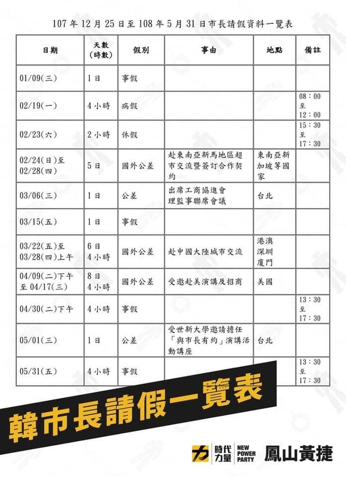 黃捷列出韓國瑜請假一覽表。(取自黃捷 鳳山捷伴同行臉書)