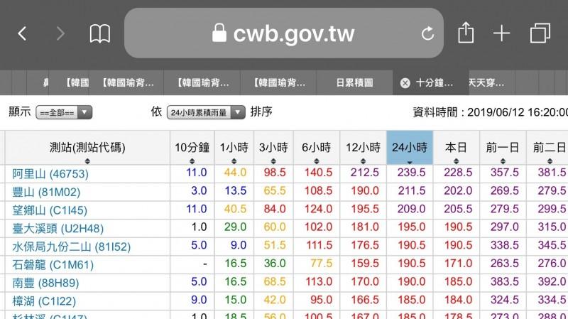 阿里山測站24小時累積雨量239.5毫米,全國最高。(記者蔡宗勳翻攝)