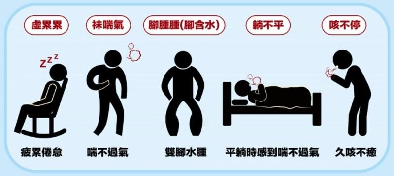 醫師提醒,如果出現包括水腫、咳不停等症狀,就要多注意。(心臟學會提供)