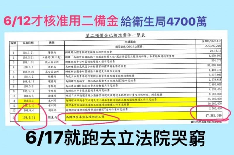 高市議員康裕成指出,韓國瑜到立院前,剛核准二備金四千多萬給衛生局。(記者王榮祥翻攝)
