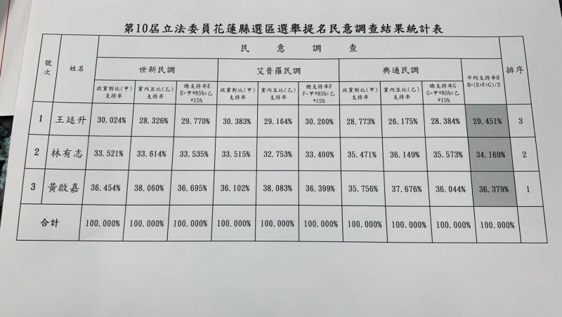 國民黨中央黨部今早公布花蓮縣區域立委黨內初選民調結果。(記者王峻祺翻攝)