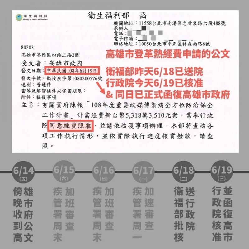 衛福部公開高市府申請登革熱防疫經費的時程圖。(記者吳亮儀翻攝)