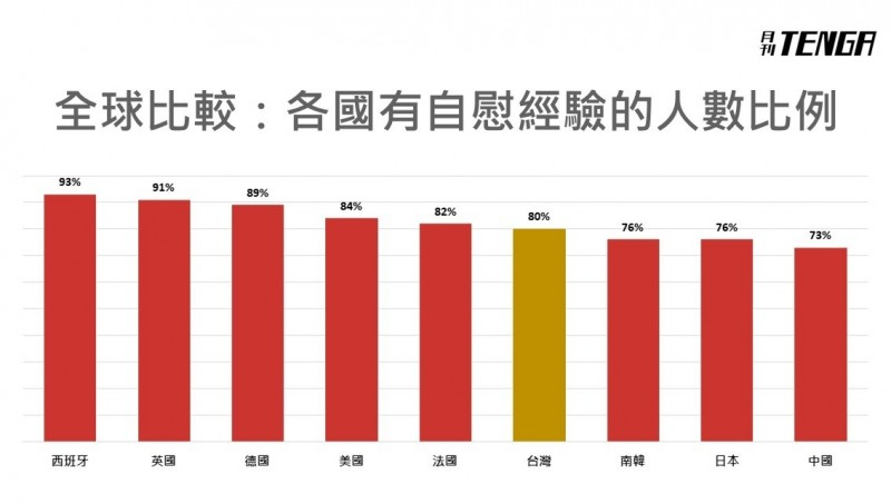 Re: [問卦] 為什麼台灣可以自慰能贏韓國?