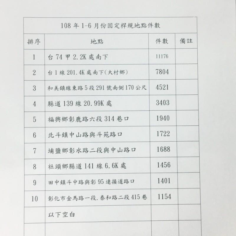 今年1到6月彰化縣一般道路10大測速固定桿照相排名出爐。(記者張聰秋翻攝)