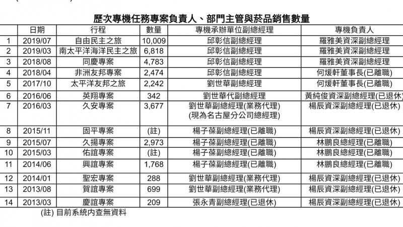 華航專機2筆馬政府訂單 疑遭刪除銷毀。(圖:華航提供)