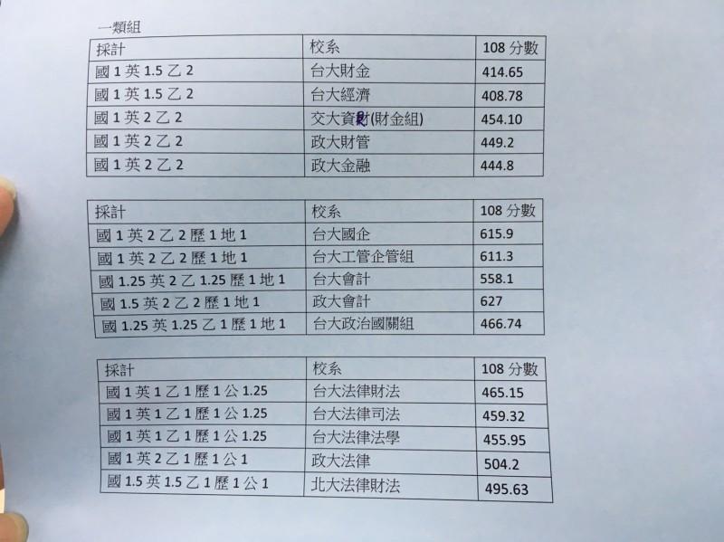 大學指考放榜,升學輔導專家劉駿豪表示,一類組熱門科系變化不大。(記者林曉雲翻攝)