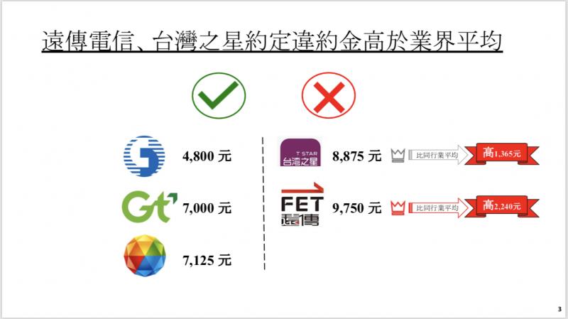 消基會調查電信業者違約金,發現遠傳電信及台灣之星高於業界平均值。(消基會提供)