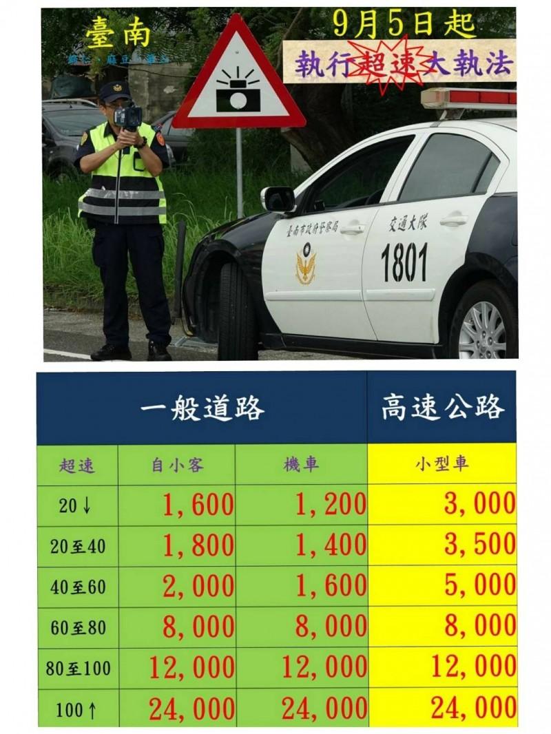 南市警方將從九月五日起展開交通大執法第二彈─取締駕駛超速專案。(圖由南市交警大隊提供)