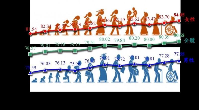 歷年國人平均壽命趨勢。(內政部提供)
