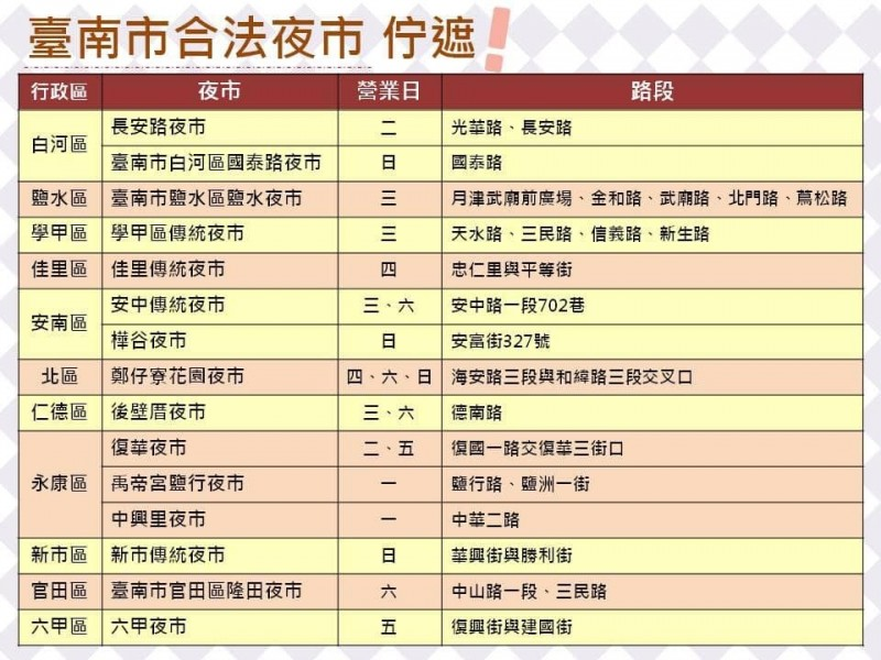 台南市合法夜市一覽表。(擷自「台南市市場巡禮」臉書)