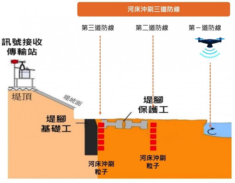 經濟部水利署第二河川局表示,為智慧化管理河川,於轄區3處易致災河段中建構3道堤防安全監測預警機制,守護堤防。(第二河川局提供)