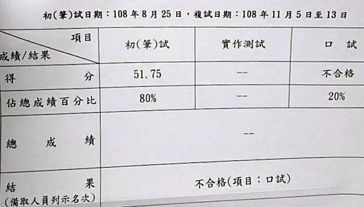 南投洪姓考生在台電新進僱用人員甄試中,對於口試成績只標示「不合格」有意見。(記者謝介裕翻攝)