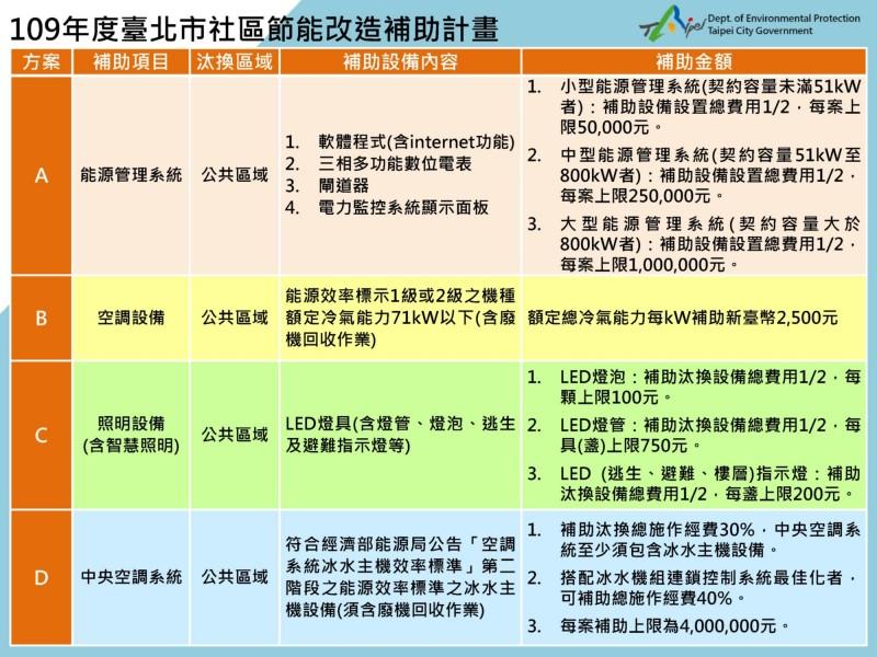 109年度北市社區節能改造補助計畫表。(環保局提供)