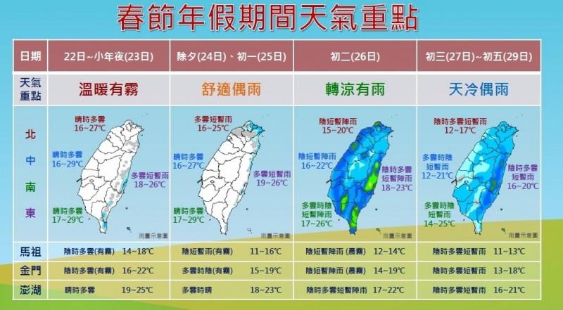今年春節連假7天,天氣將呈現先暖後冷,整體來說變化快速且冷熱落差大,還搭配有雨,提醒民眾注意。(氣象局提供)
