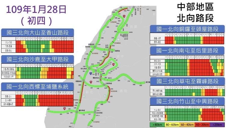 高速公路局今晚說明,明日(1月28日)為春節連續假期第6日,北向交通量可達78百萬車公里、為平日的1.8倍。(高公局提供)