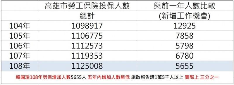 邱俊憲彙整資料,發現韓國瑜去年主政期間,新增工作機會數字是五年來最少的一次。(記者王榮祥翻攝)