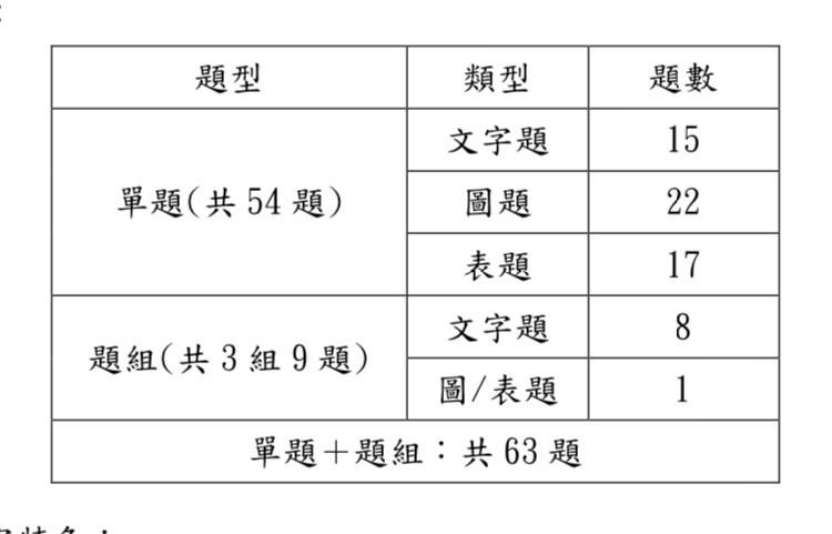 109年國中教育會考首節考社會科,教育部國教輔導團老師們分析,今年考出63題,其中圖表題占一半以上。(記者林曉雲翻攝)