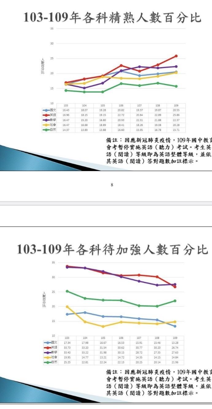 國中教育會考自103年舉辦迄今,各科精熟級考生占比均有增加,待加強考生的占比雖有往下降,但自然、數學和社會則略升。(記者林曉雲翻攝)