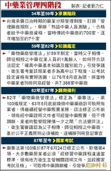 中藥業管理四階段。