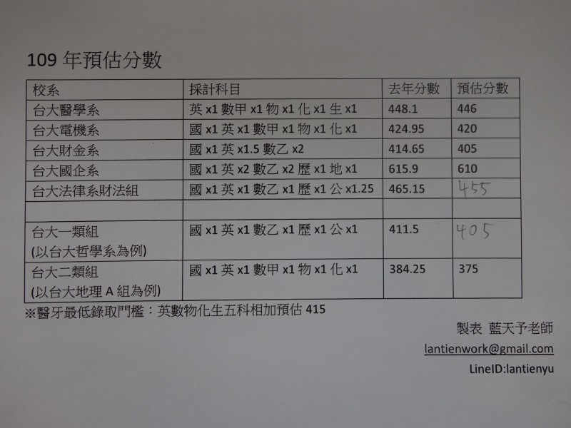 補較預估109年考試分發落點分數,其中如台大醫學系去年448.1分,今年落點預估約446分左右。(記者吳柏軒翻攝)