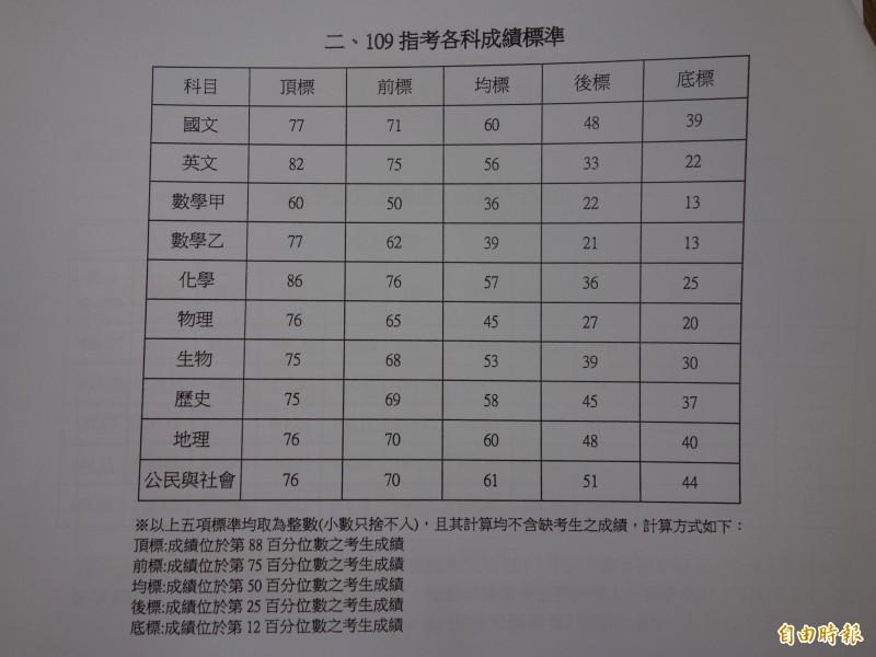 大考中心公布109學年只考各科5標成績。(記者吳柏軒翻攝)