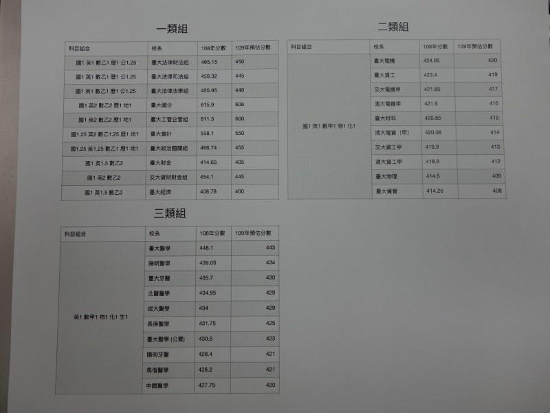 補教老師藍天予列出,一、二、三類組前段校系預估分數。(記者吳柏軒翻攝)