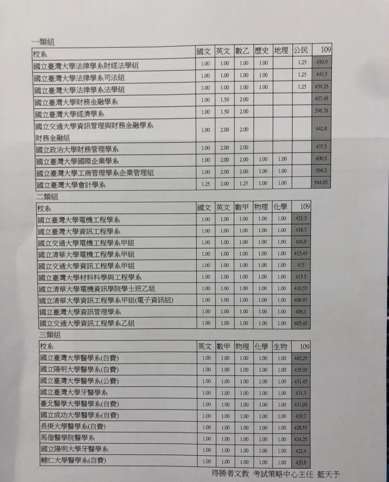大學指考今天放榜,得勝者補教老師藍天予分析最低錄取分數,列出各類組的前10名。(記者林曉雲翻攝)